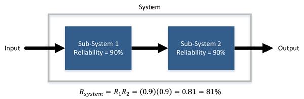 Series Systems Reliability Engineering