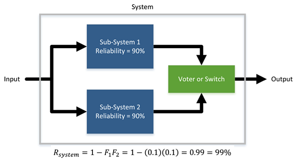 Redundant System Reliability Engineering